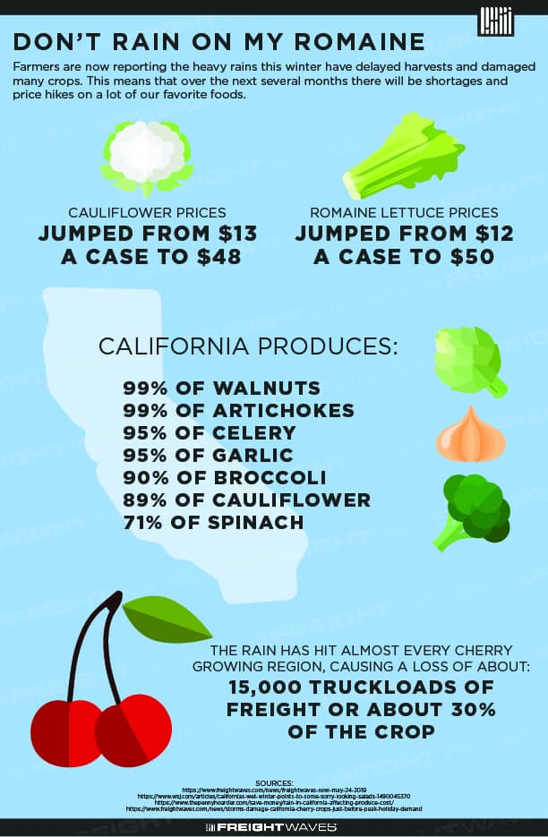 Potential Increase in Produce Prices