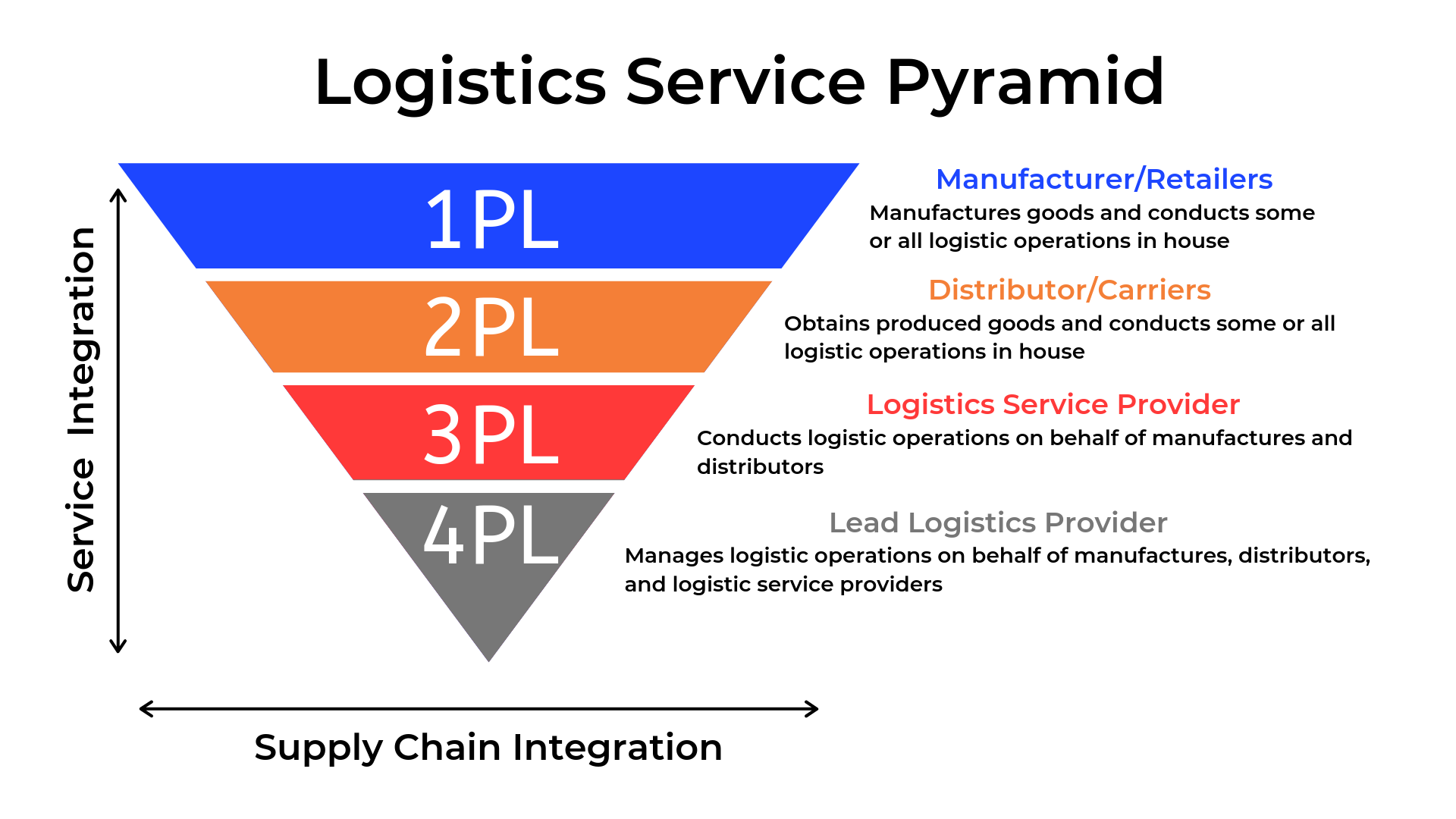 Third Party Logistics Explained
